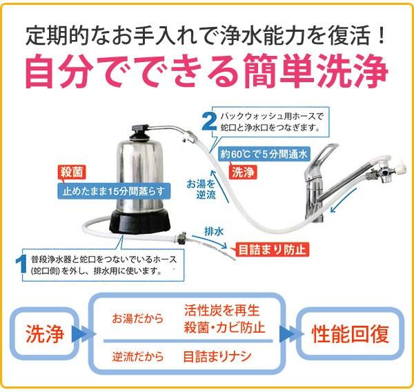 高性能!世界が認めた浄水器 ハーレー2の洗浄の仕方。バックウォッシュ
