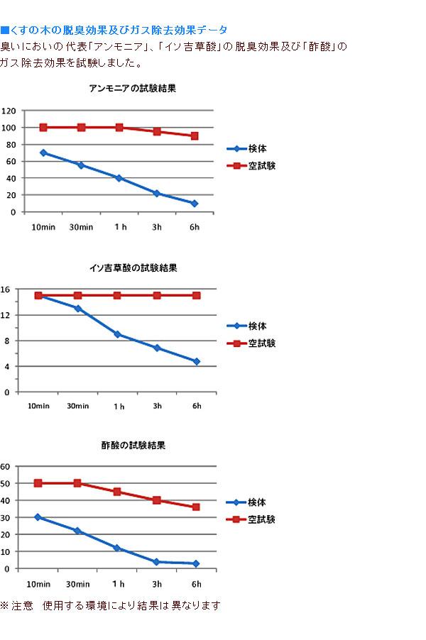 くすのきの脱臭効果および除去効果データ