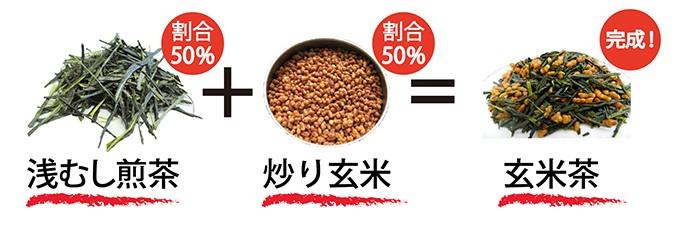 2018年産玄米茶 茶葉 静岡茶 農薬不使用栽培 日本茶 お茶っ葉