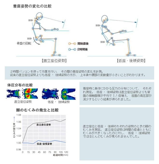 身体工学というアプローチから生まれた、低座・後傾という独創的コンセプト