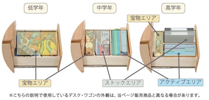 フリーボックス型下段引出しを使った収納方法