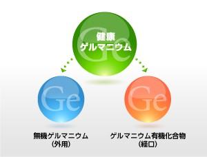 有機ゲルマニウムと無機ゲルマニウム(健康ゲルマニウム)