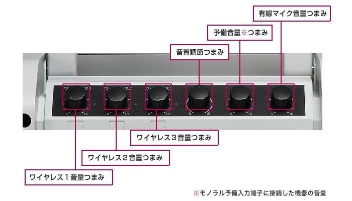 パナソニック ワイヤレスアンプ