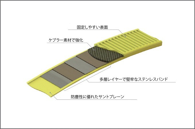 固定しやすい表面 ケブラー素材で強化 多層レイヤーで堅牢なステンレスバンド 防塵性に優れたサントプレーン