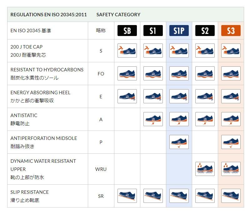 スパルコ,安全靴,セーフティーシューズ,規格,安全,EN,ISO