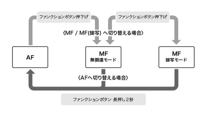 F / MF / MF(接写)の切り替え