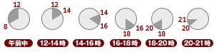 午前中・12〜14時・14〜16時・16〜18時・18〜20時・20〜21時