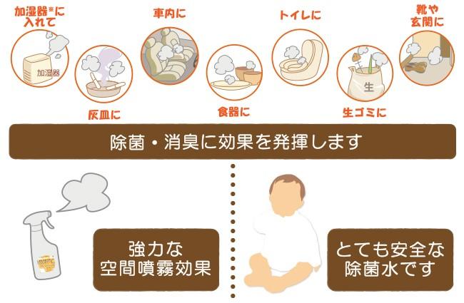 インフルエンザ対策・消臭対策に/ノロウイルス対策・0-157対策に/とても安全な除菌水です/強力な空間噴霧効果/除菌・消臭に効果を発揮します