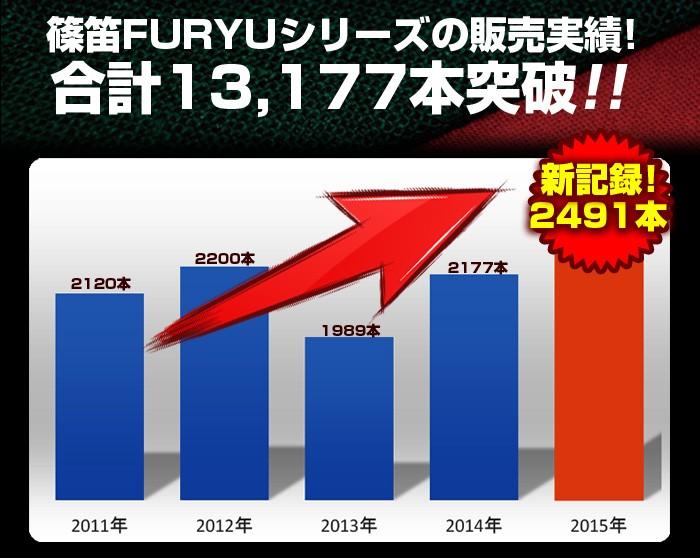 FURYU8売れた本数