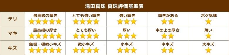滝田真珠 真珠評価基準表