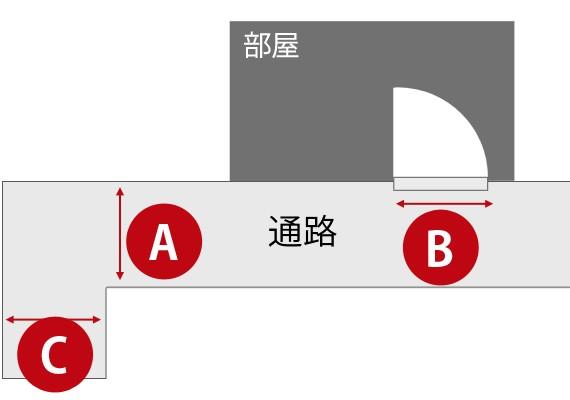 搬入経路の確認ポイント 通路・ドア A/B/C