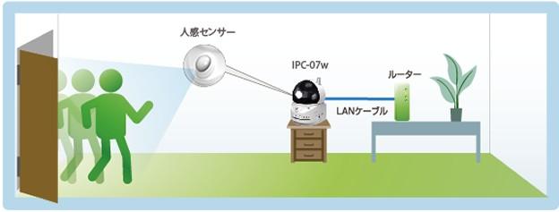 人感検知センサーによる自動録画、メール送信、アラーム