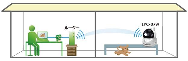 無線LAN機能