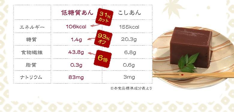日本食品成分表より