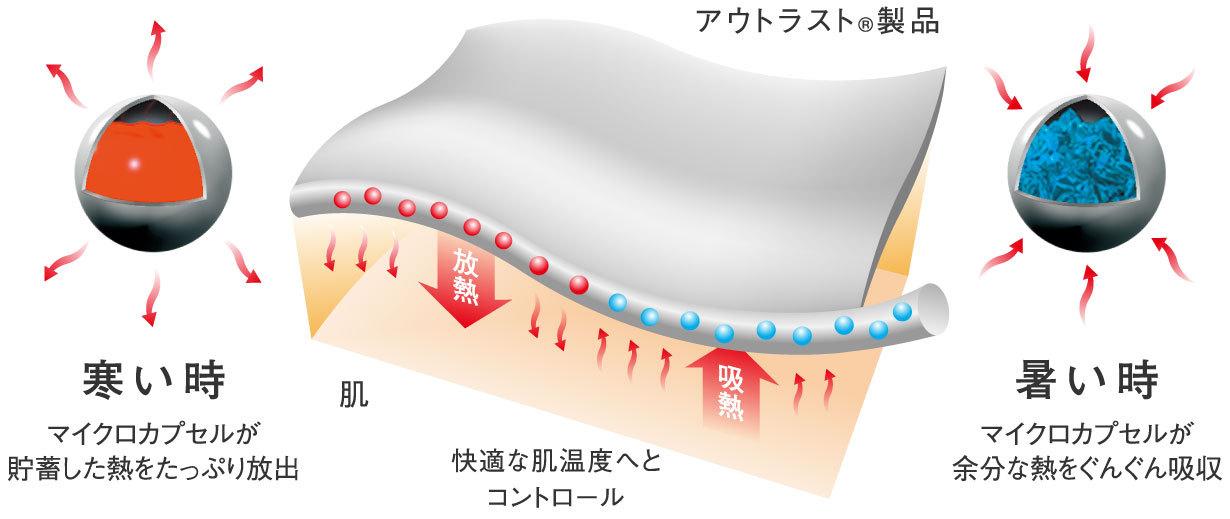 アウトラストのマイクロカプセル