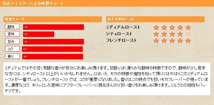 当店マイスターによる味覚チャート モカシダモG-4