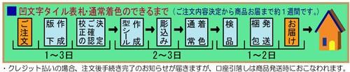 プロセス1