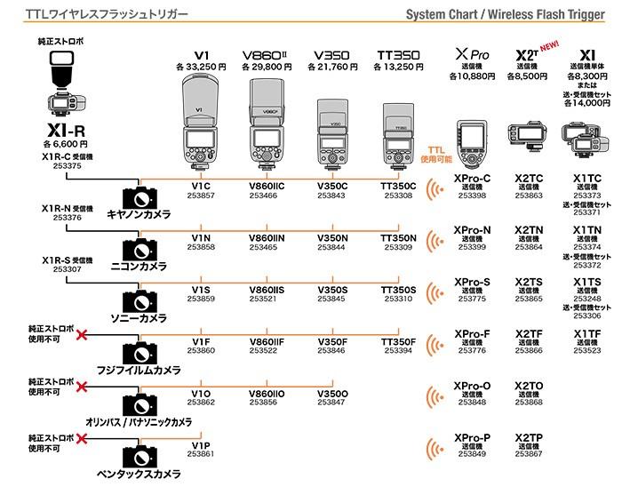 GODOX System Chart