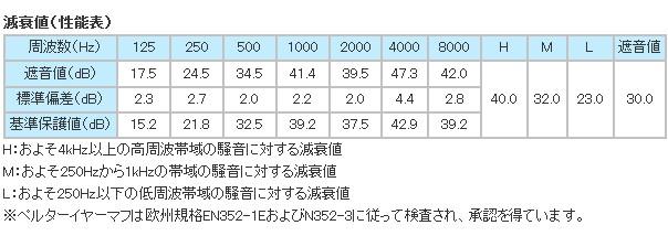 イヤーマフ H540B (遮音値29dB) ネックバンド PELTOR製 【防音/遮音】