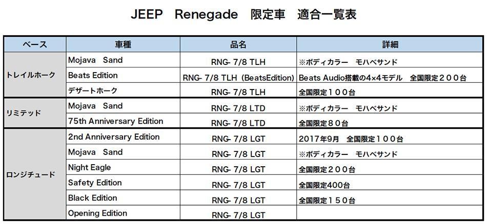 JEEP RENEGADE ジープ レネゲード トレイルホーク リミテッド ロンジチュード ナビ 取付キット 8インチ 7インチ 適合 一覧