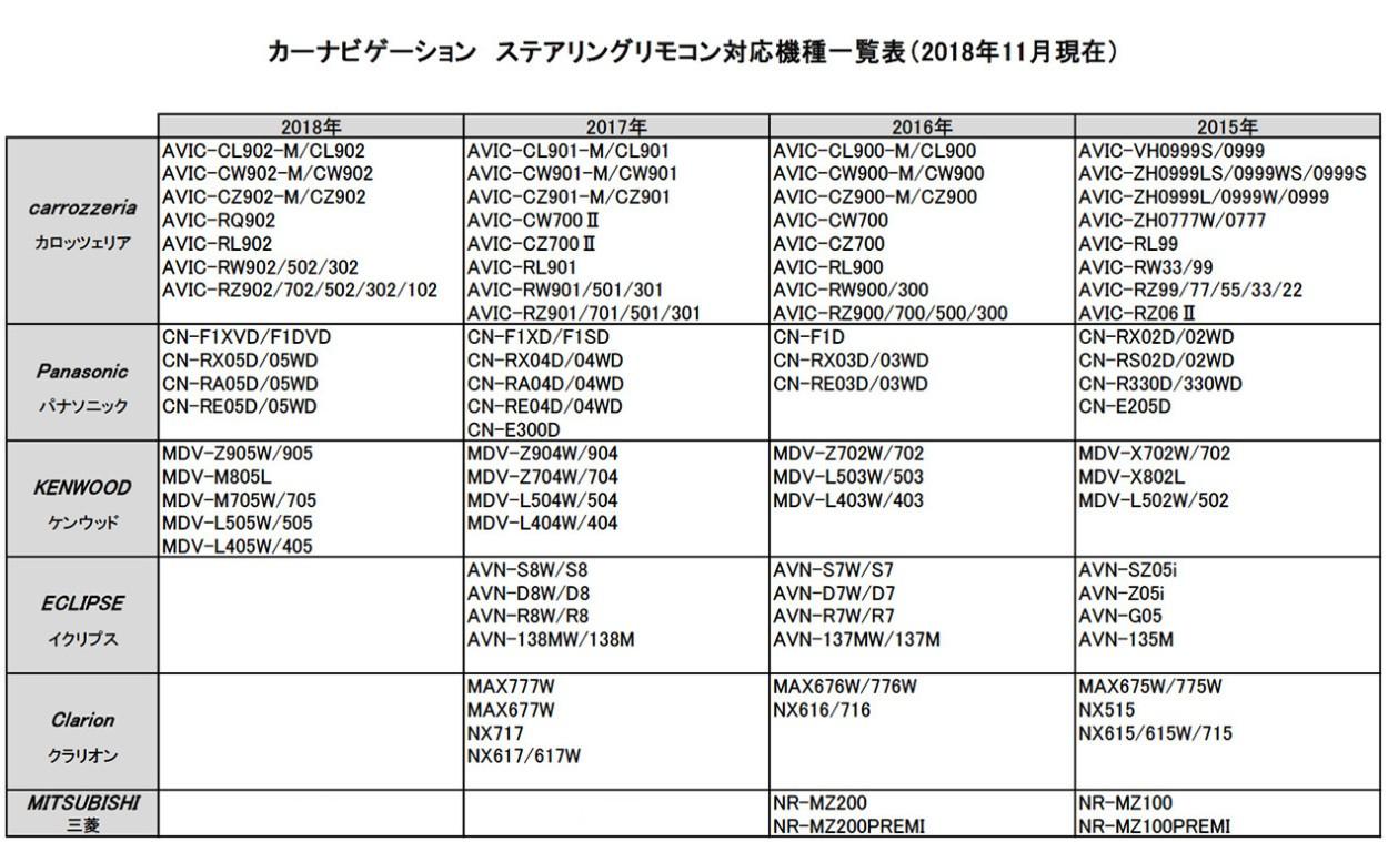 フィアット FIAT 500X ステアリングリモコン 対応機種表