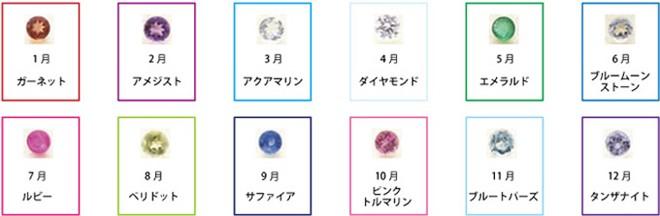 誕生石 商品説明