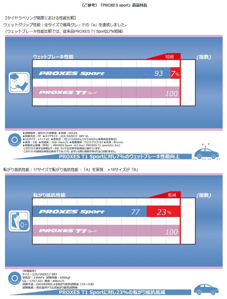 トーヨー タイヤ / TOYO TIRES PROXES Sport