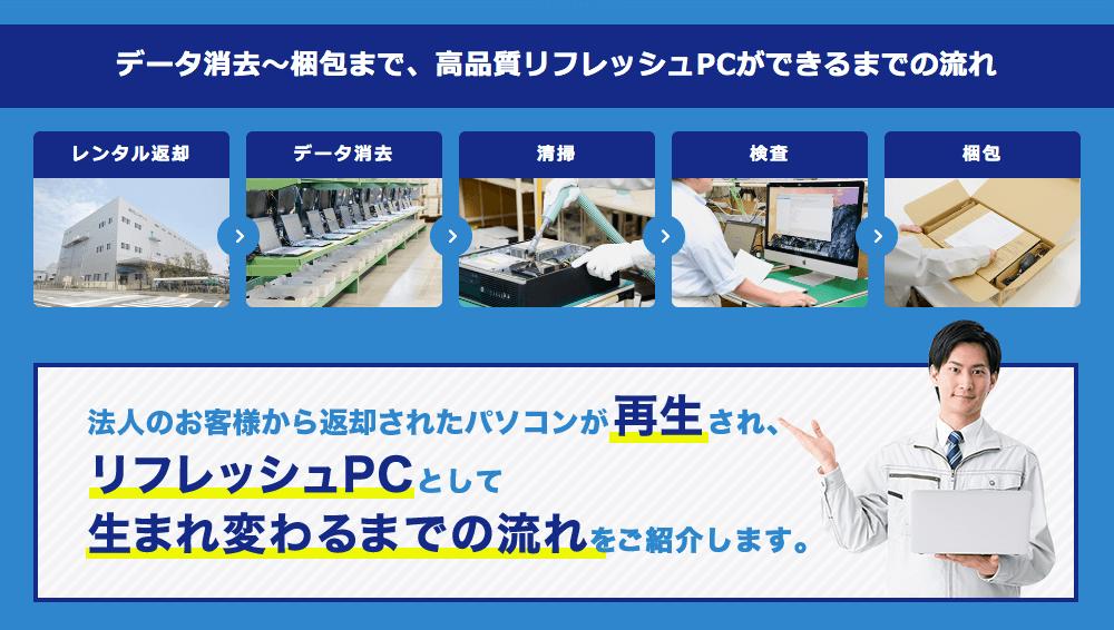 データ消去〜梱包まで、高品質リフレッシュPCができるまでの流れ 法人のお客様から返却されたパソコンが再生され、リフレッシュPCとして生まれ変わるまでの流れをご紹介します。