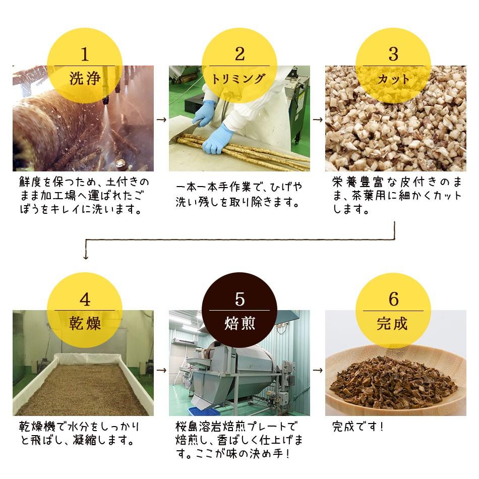 洗浄→トリミング→カット→乾燥→焙煎→完成