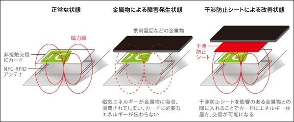 Deff ICカード電波干渉防止シート