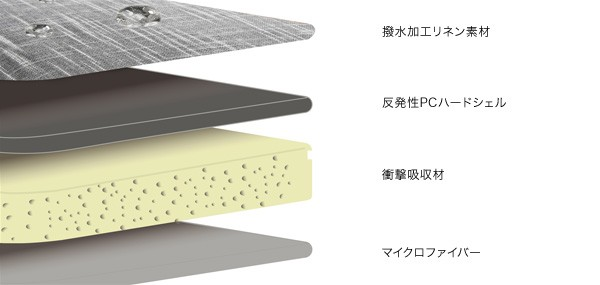 Cozistyle Linen Smart Sleeve for MacBook Air 11インチ(Early 2015/Early 2014/Mid 2013/Mid 2012/Mid 2011/Late 2010)/MacBook 12インチ