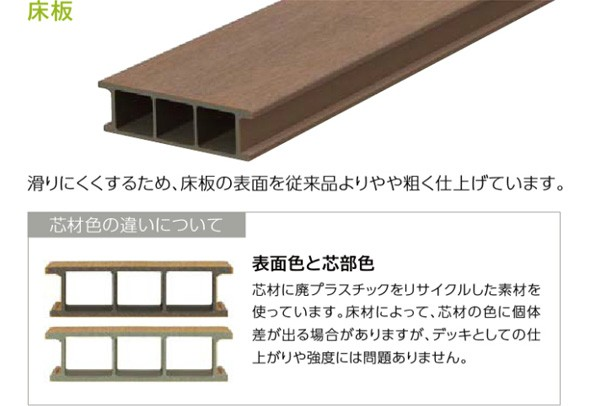 「床板」 滑りにくくするため、床板の表面を従来品よりやや粗く仕上げています。 芯材色の違いについて。表面色と芯部色。芯材に廃プラスチックをリサイクルした素材を使っています。床材によって、芯材の色に個体差が出る場合がありますが、デッキとしての仕上がりや強度には問題ありません。