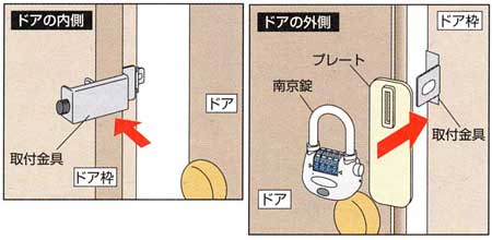 物件管理ロック かぶせ扉用-取付方法