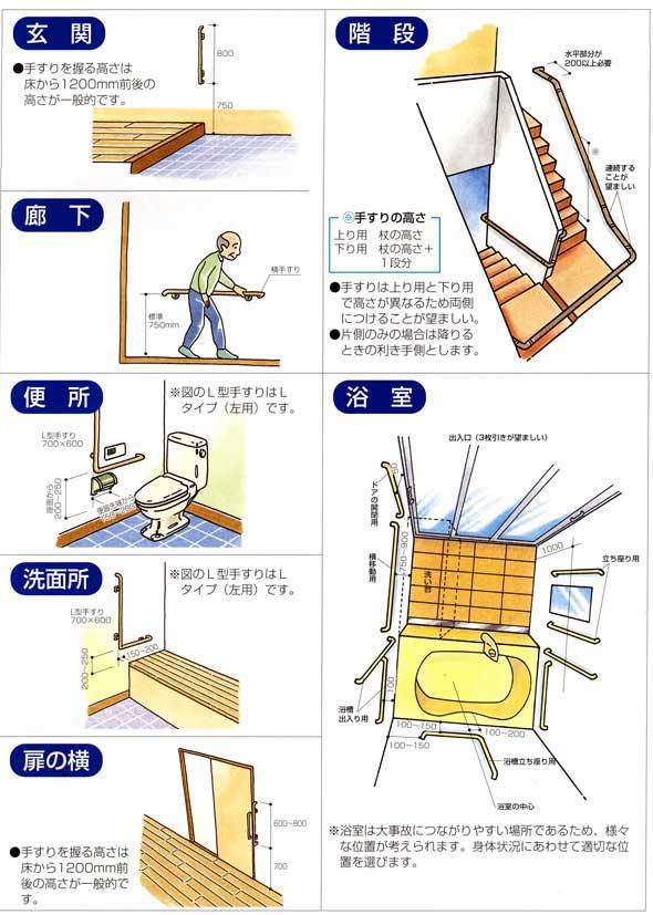 介護用補助手すり-取付例(玄関・廊下・室内・トイレ・階段)