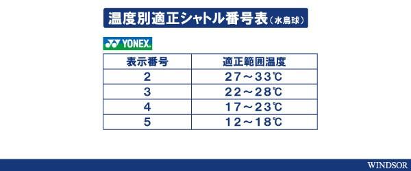 シャトル温度表