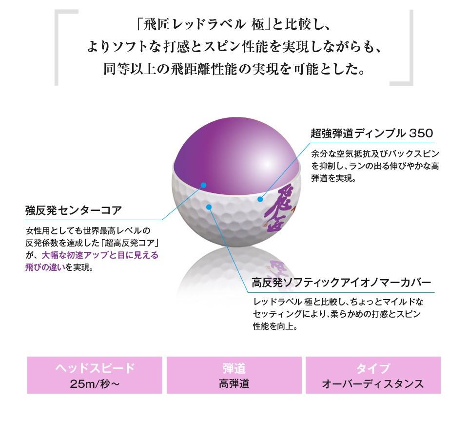 高反発ならではの、規制を大幅に超えた世界最高の反発係数を実現。 「マックスラージ超反発コア」の素材密度をより高めたことで、一般認定球の平均的反発係数である0.750前後というラインを大幅に超えた世界最高水準の「0.838以上」という、認定球とは比較にならない圧倒的な反発係数を達成したことで、大幅なボール初速向上とそれによる飛距離アップを可能としました。※計算上、反発係数0.01の向上で約10ヤード飛ぶと言われています。