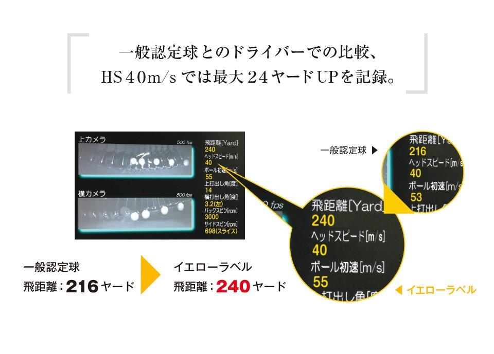 一般認定球とのドライバーでの比較、ヘッドスピード40メートル/秒では最大24ヤードアップを記録。 一般認定球 飛距離:216ヤード イエローラベル 飛距離:240ヤード
