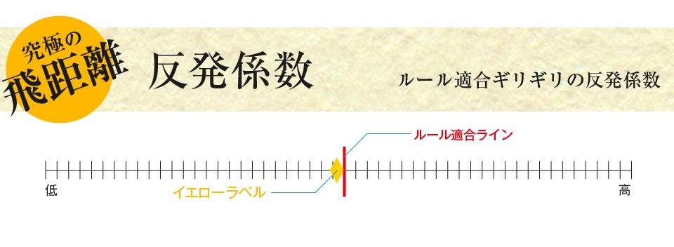 究極の飛距離 反発係数 ルール適合ギリギリの反発係数