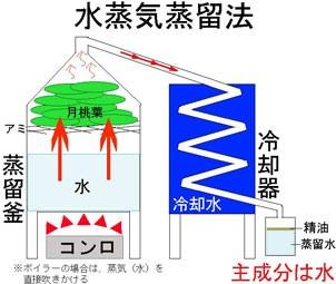 水蒸気蒸留法(フローラルウォーター)