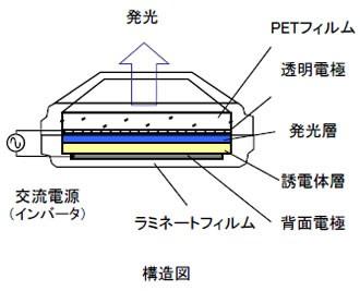 タツモ株式会社 無機ELシート構造 光る折り紙 光る折り鶴 八重洲工房