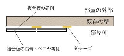 鉛複合板 施工について