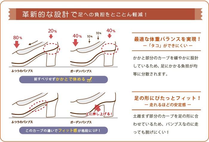 オリジナルヒールは足腰に優しくこんなにクッション性に優れているのに水に浮くほど軽い