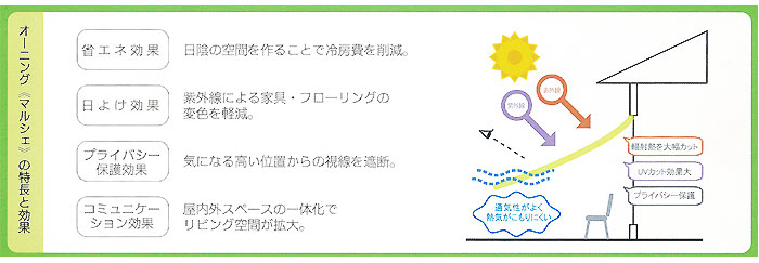 UVカット日よけシート(オーニング)マルシェ遮熱 ストライプ(A) 省エネ・ウォッシャブル・撥水・ECO