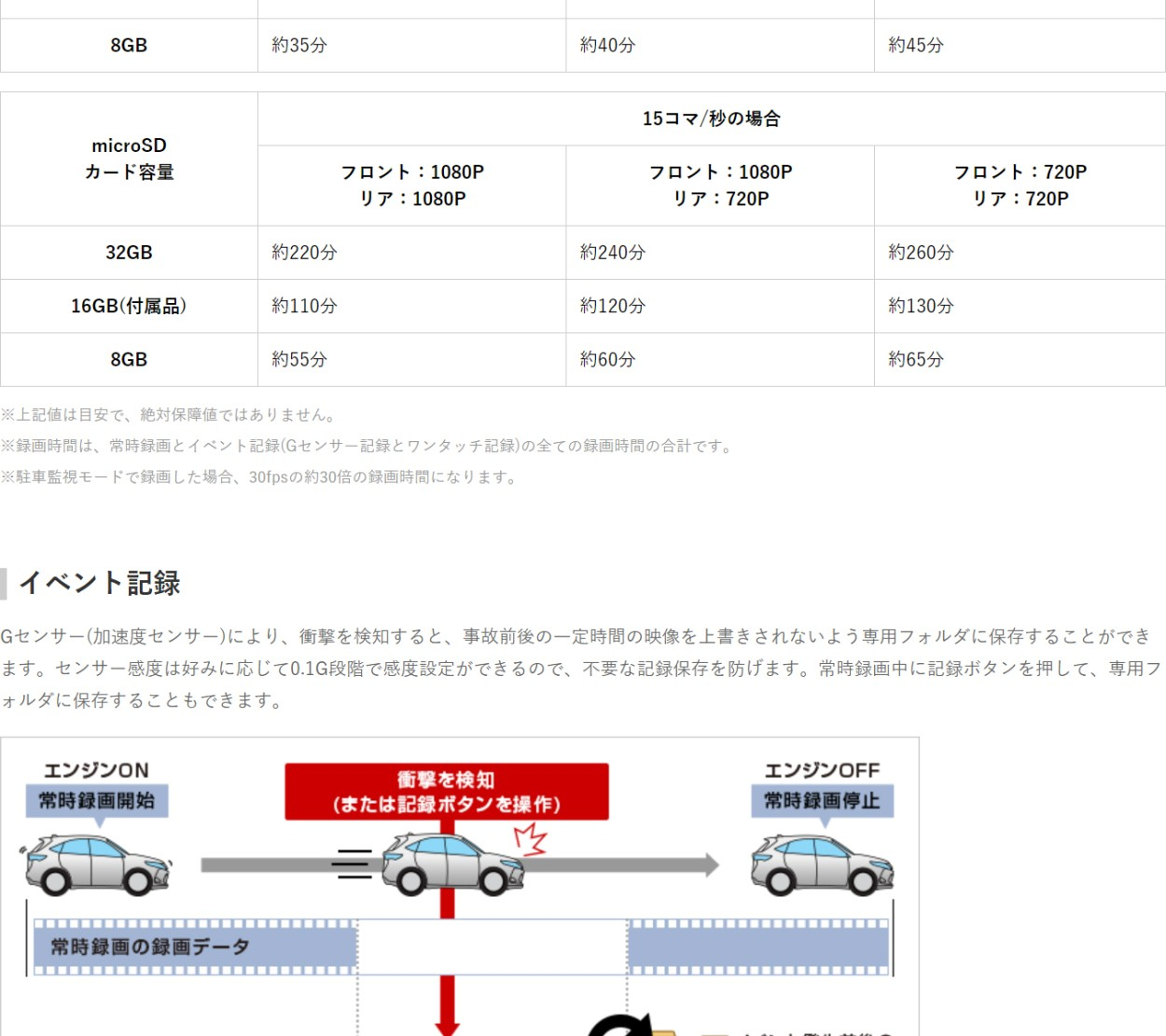 ドライブレコーダー DRY-TW9100d