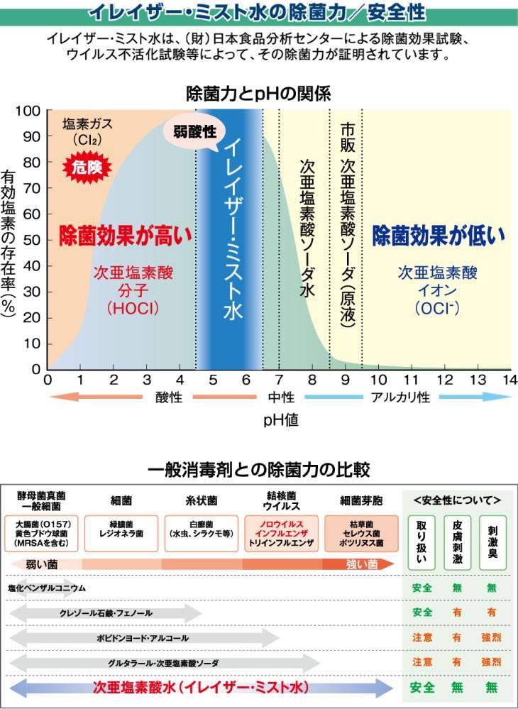 イレイザー・ミスト水の除菌力/安全性